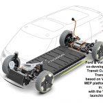 VW Ford co-development